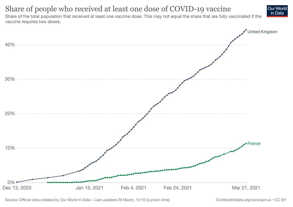 Nombre de personnes vaccinées en France et au Royaume-Uni. © Our World in Data