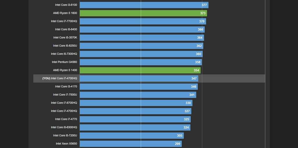 La performance de notre CPU s'affiche au sein du long classement de CPU-Z. © CPUID