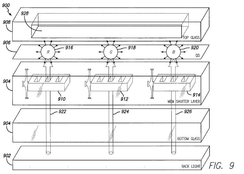 Dans cette illustration issue d'un brevet d'Apple, la société décrit un procédé d'affichage éliminant la surface à cristaux liquides pour la remplacer par une couche équipée d'obturateurs animés par des microsystèmes électromécaniques (MEM shutter layer). Ce sont eux qui viennent filtrer selon un certain angle la lumière émise par la Led (back light). La lumière est guidée vers la couche de boîtes quantiques (QD) de façon à ce qu'elle délivre les couleurs souhaitées représentées par les lettres R (red, rouge), G (green, vert) et B (blue, bleu). Notez que la Led est espacée des obturateurs par une plaque de verre. L'ensemble est également recouvert d'une couche de verre. © Apple, USPTO