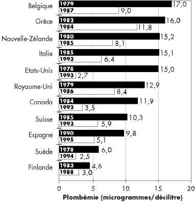 Baisse de plombémie dans les principaux pays. © Unicef