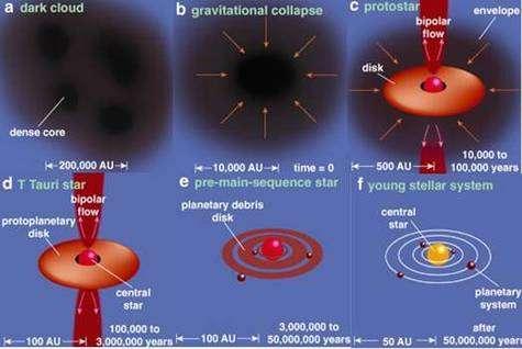 Etapes de la formation d'un système planétaire (Crédit : Greene, American Scientist).