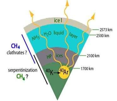 L'argon 40 présent dans l'atmosphère serait le fruit de la décomposition du potassium 40 dans la structure interne de Titan Il serait ensuite rejeté dans l'atmosphère par un processus volcanique. (Crédits : ESA)