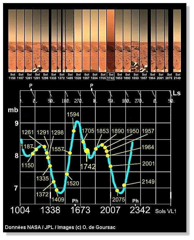 Changements de couleur du ciel martien à long terme au gré des saisons. Voir la légende détaillée ci-dessous. © Données Nasa/JPL / Images © O. de Goursac. Données atmosphériques : Jim Tillman/University of Washington, Seattle