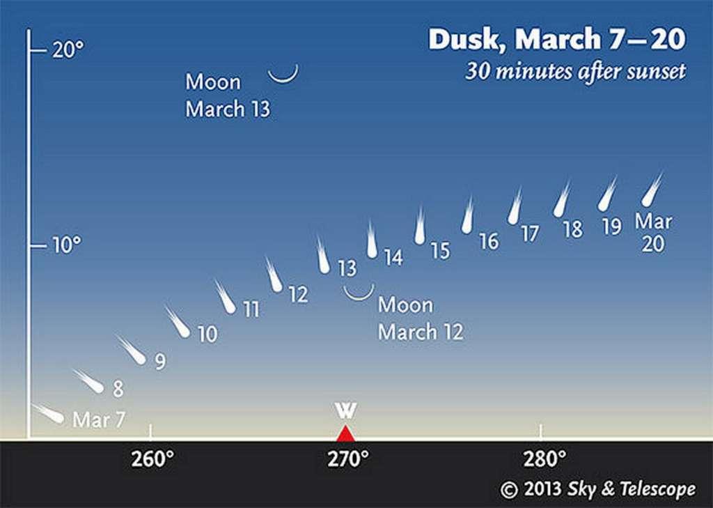 Ce montage permet de visualiser la position de la comète C/2011 L4 Panstarrs pendant le mois de mars sur l'horizon ouest. En France, il faudra tenter de la repérer à partir du 12 mars en s'aidant du fin croissant lunaire. © Sky and Telescope