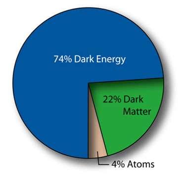 Figure 3 : Composition de l'Univers, 4 % seulement sous forme des atomes que nous connaissons, 22 % sous forme de matière noire dont nous pouvons mesurer les effets gravitationnels, et les 74 % restants sous forme d'une mystérieuse énergie noire. © Domaine public