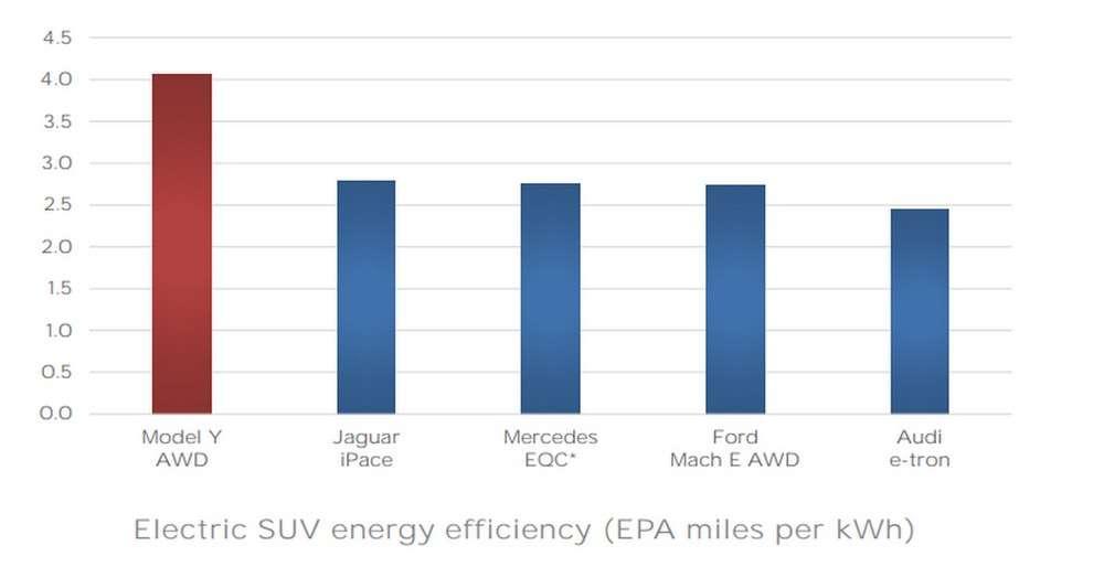 Selon Tesla, le Model Y est à ce jour le SUV électrique le plus économe en énergie au monde. © Tesla