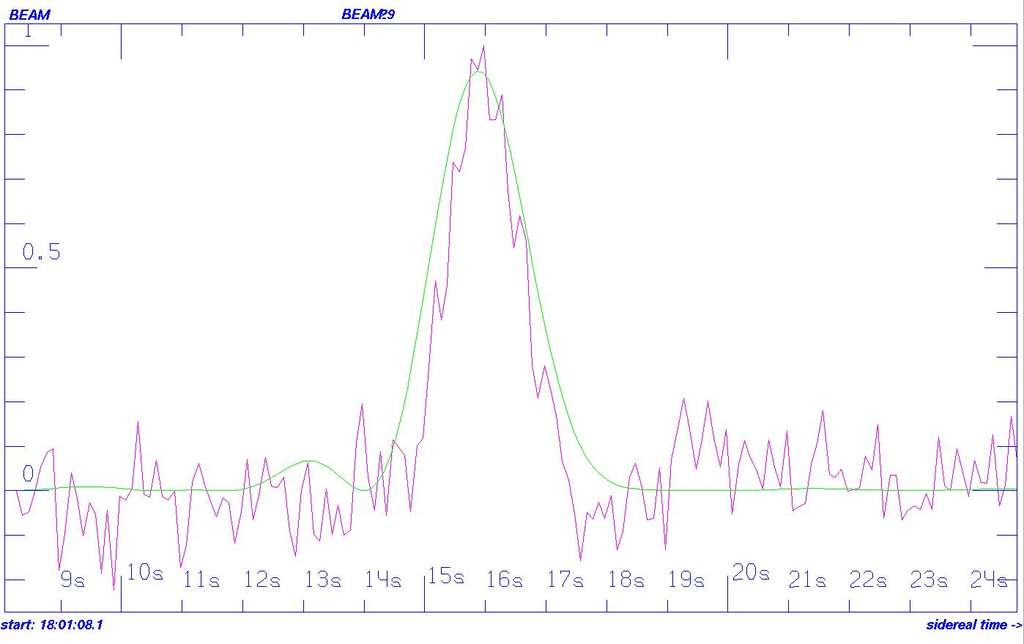 Le signal radio détecté durant 2 secondes en direction de HD 164595 le 15 mai 2015 par le radiotélescope RATAN-600, à Zelenchukskaya, en Russie. La longueur d'onde est à 2,7 cm et son amplitude est estimée à 750 milijanskys (mJy). © Bursov et al.
