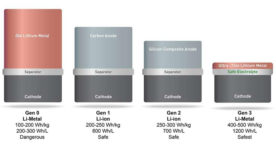Sur cette illustration, différentes générations de batteries sont représentées, avec leur composition et leurs principales caractéristiques. De gauche à droite : une batterie lithium-métal, présentant des caractéristiques intéressantes mais quelques problèmes de sécurité, deux batteries lithium-ion (anode en carbone puis anode en silicium), plus sûres et légèrement plus efficaces, et enfin, la batterie lithium-métal proposée par SolidEnergy Systems, à la fois sûre et extrêmement efficace. © SolidEnergy Systems