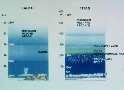 Modèle de l'atmosphère de Titan