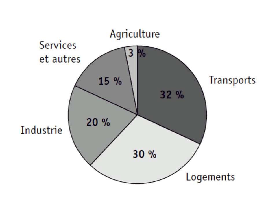 Utilisation de l'énergie par secteur d'activité en France en 2012. © EDP Sciences