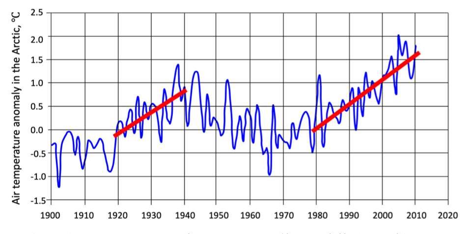 Variations de l'anomalie de la température de l'air arctique depuis 1900. Les lignes rouges épaisses indiquent deux phases de réchauffement brutal. Données compilées par Arctic and Antarctic Research Institute. © Leopold Lobkovsky, Geosciences