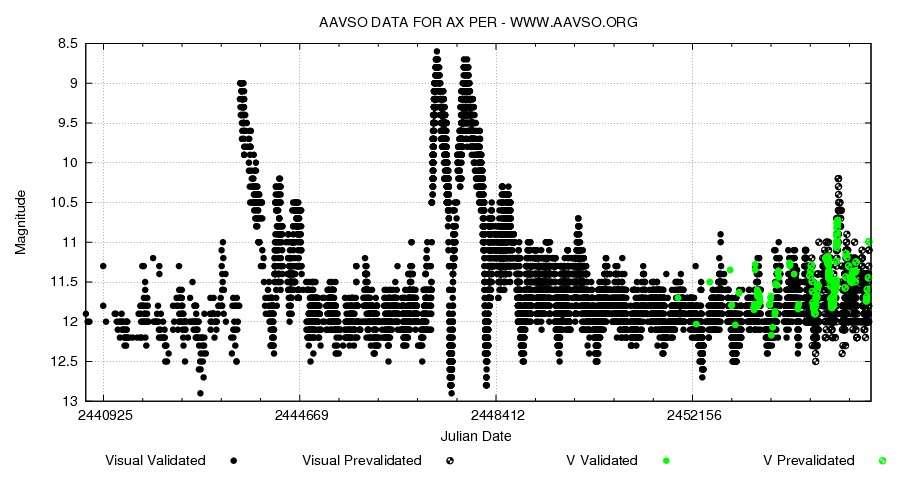 Courbe de lumière de AX Persei, obtenue à partir des observations réalisées par l'AAVSO de 1970 à novembre 2010. Au milieu, l'éruption de 1988-1992. On remarque la remontée de la courbe de lumière depuis plus d'un an, qui pourrait être le signe précurseur d'une éruption majeure à venir. © AAVSO