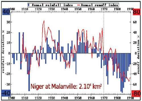 En bleu : le niveau de pluie, par rapport à la moyenne sur plusieurs années. En rouge, le débit du fleuve Niger, dont les variations sont amplifiées d'un facteur deux, par rapport à celles des pluies. Sur ce graphique, on voit que les conditions climatiques humides des années 1950 et 1960 ont cédé la place à des conditions beaucoup plus sèches, à partir des années 1970.