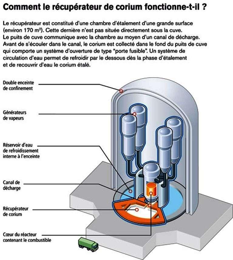 Le principe de la récupération du corium. © IRSN