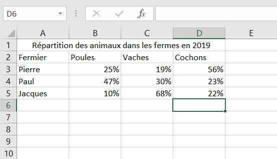 Préparez le fichier Excel contenant les données à illustrer. © Microsoft
