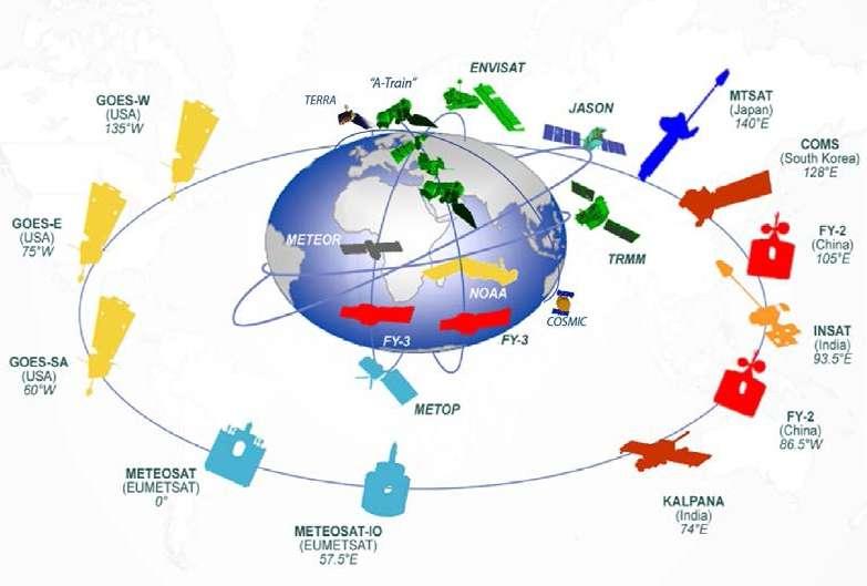 La majorité des satellites du système d'observation global sont entièrement ou partiellement gérés par les États-Unis. Le satellite Envisat n'est plus en circulation, l'Agence spatiale européenne en a perdu le contrôle en mai 2012. © Ncar