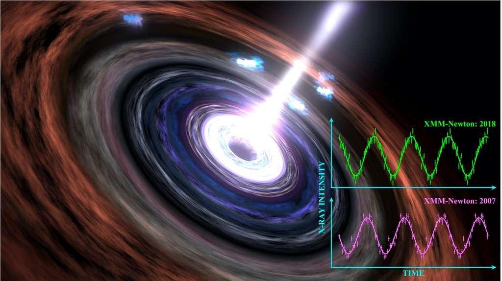 Les « battements de cœur » du trou noir supermassif de la galaxie RE J1034+396 ont été observés pour la première fois en 2007, puis de nouveau en 2018. © Chichuan Jin, Observatoires astronomiques nationaux de l'Académie des sciences chinoise