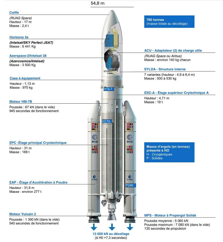 Éclaté du centième lanceur Ariane 5. © Arianespace, ArianeGroup