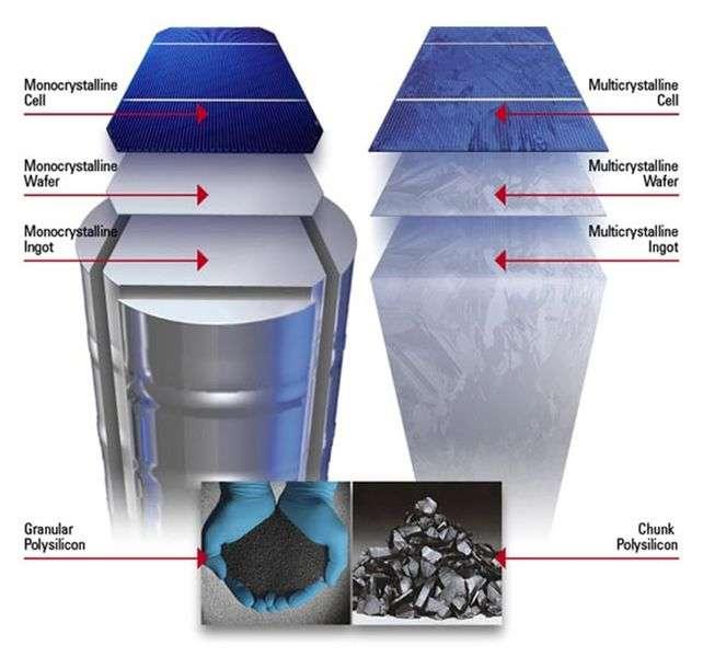 Le silicium monocristallin se présente sous la forme d'un cylindre composé d'un seul et unique cristal (à gauche). Cette structure subit, après sa fabrication, un équarrissage afin que les galettes produites par la suite aient une forme carrée (leurs coins sont cependant arrondis). Le silicium multicristallin est quant à lui directement refroidi dans une lingotière rectangulaire mais, comme son nom l'indique, il est fait d'un grand nombre de cristaux (ils correspondent aux taches visibles sur le lingot de droite). © DR