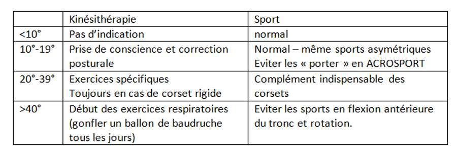 La kinésithérapie doit être adaptée en fonction de la scoliose. © Docteur Jean-Claude de Mauroy. Tous droits réservés/Reproduction interdite