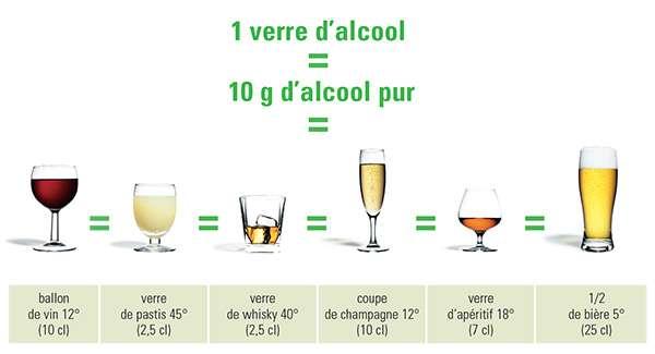 Combien d'alcool dans un verre ? © Santé publique France