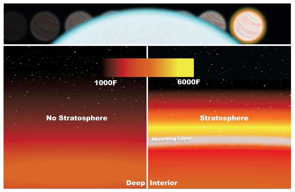 L'atmosphère de WASP-33b a pu être étudiée avec Hubble lors des passages de la Jupiter chaude derrière son étoile hôte. En l'absence d'une stratosphère, la température baisserait progressivement en altitude or la présence vraisemblable d'oxyde de titane dans son atmosphère permet d'absorber une partie du rayonnement ultraviolet et de réchauffer cette région de l'enveloppe gazeuse, comme cela a pu être observé. © Nasa, Goddard