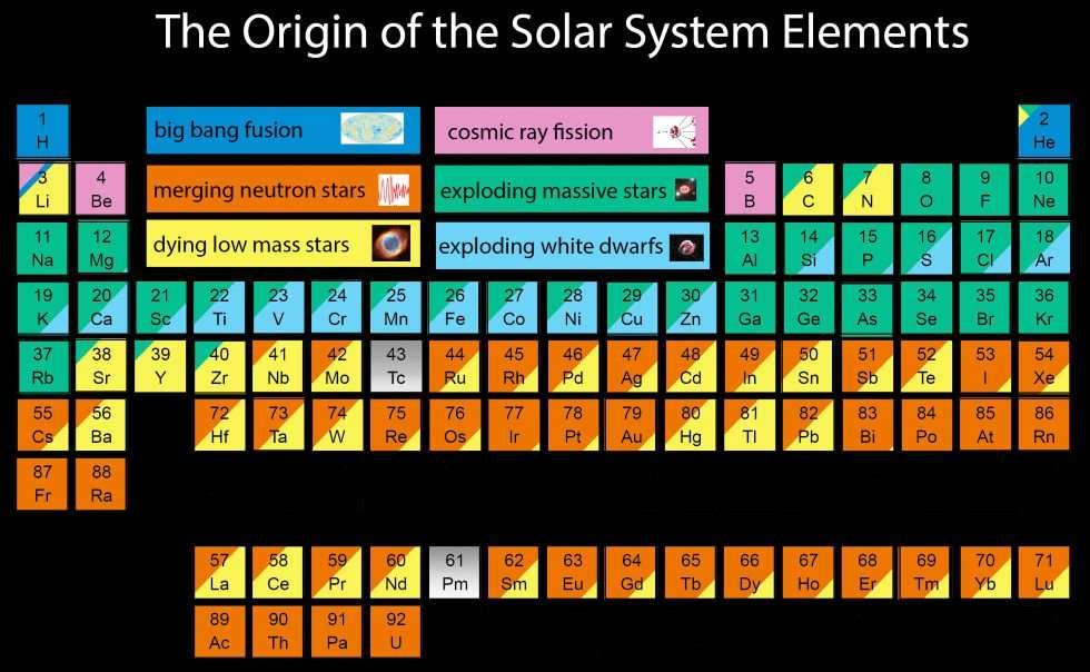 De quelles étoiles viennent notre carbone, notre fer, notre azote, etc. ? Jennifer Johnsonpropose une nouvelle lecture du tableau périodique afin d'y voir plus clair. L'astronome a retracé la source pour la plupart des éléments chimiques car oui, ceux-ci ont été produits dans des conditions différentes. Alors, d'où viennent-ils ? En bleu foncé : du Big Bang ; en orange : de la fusion d'étoiles à neutrons ; en jaune : de la mort d'étoiles peu massives ; en rose :des rayonnements cosmiques ; en vert : d'étoiles massives qui explosent en supernovae ; en bleu clair : d'explosions de naines blanches.© Jennifer Johnson