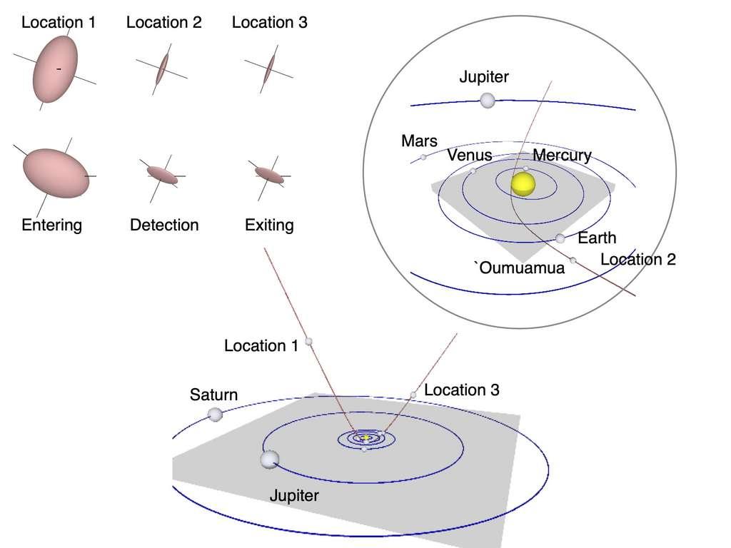Diagramme schématique montrant l'évolution de la taille et de la forme de ʻOumuamua en raison de la sublimation du dihydrogène et de sa trajectoire à travers le Système solaire. Des paires d'orientation en trois points discrets de la trajectoire sont affichées en haut à gauche. © Seligman et Laughlin (2020).