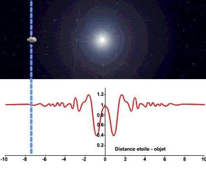 Simulation de l'occultation d'une étoile par un petit astéroïde. La courbe de lumière et ses oscillations sont données en rouge. Crédit : Observatoire de Paris, Lesia