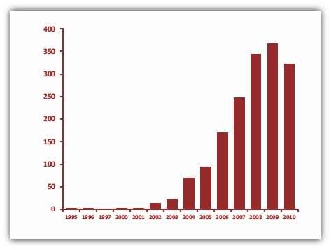 Nombre de pythons retirés du parc des Everglades chaque année. © Dorcas et al. 2012, Pnas