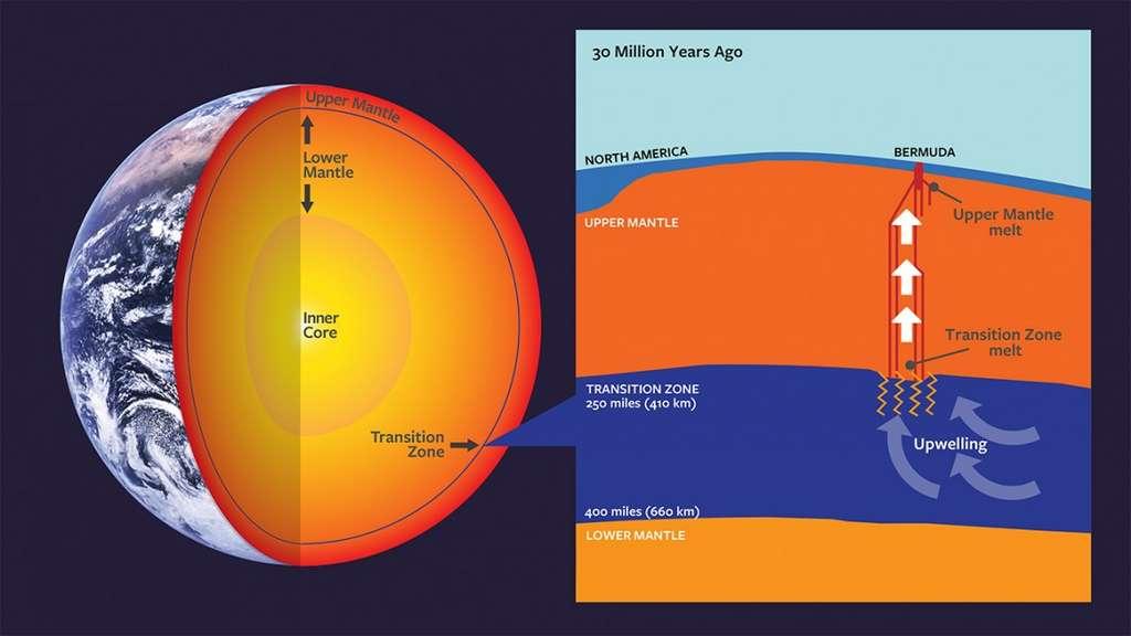 Les Bermudes ont un passé volcanique unique. Il y a environ 30 millions d'années, une perturbation dans la zone de transition du manteau a fourni le magma à l'origine de la base volcanique désormais dormante sur laquelle repose l'île. ©Wendy Kenigsberg, Clive Howard, Université Cornell, tiré de Mazza et al. (2019)