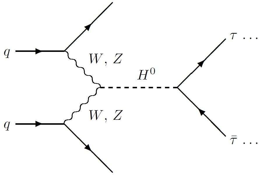 Ce diagramme de Feynman décrit l'une des nombreuses réactions prédites par le modèle standard des particules élémentaires. Deux quarks dans une collision de protons émettent deux bosons W ou Z qui fusionnent en se transformant en boson de Brout-Englert-Higgs (H0). Ce boson se désintègre ensuite en une paire de tauon-antitauon (τ). © DP
