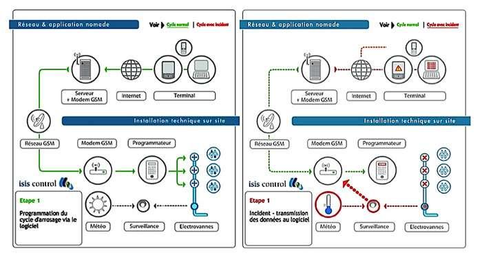Principe de fonctionnement du système Isis Control®. © DR