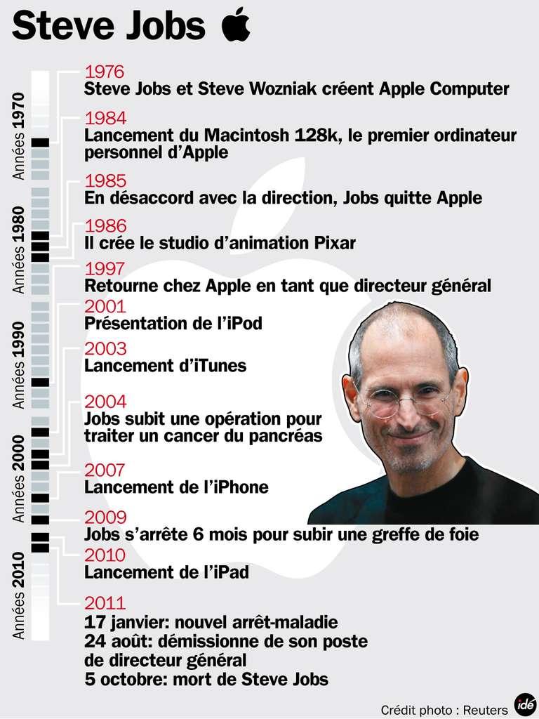Les dates clés de Steve Jobs chez Apple. © idé