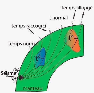 Principe de la tomographie sismique. Les propriétés (ici la température) du matériau traversé influencent le temps de propagation des ondes. © CNRS - Sagascience
