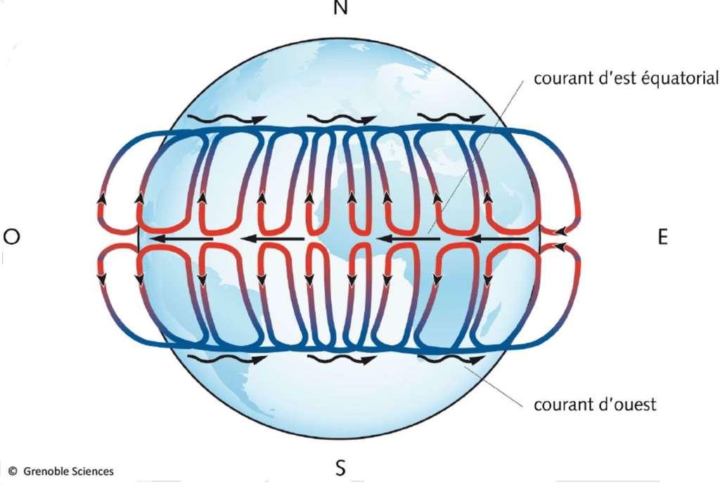 Allure schématique des vents dans la cellule de Hadley lors des équinoxes, quand elle est centrée sur l'équateur. Le courant d'est équatorial, lent et assez stable, est figuré par les flèches droites ; le courant d'ouest, ou courant-jet (jet stream), présent en haute altitude aux latitudes tropicales, beaucoup plus rapide et plus instable, est représenté par les flèches ondulées. Ces vents se combinent en formant une circulation en double hélice, dont la cellule de Hadley proprement dite est la projection dans le plan méridien. © Grenoble Sciences