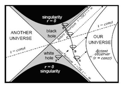 Diagrammes de la géométrie passée et future. Voir ci-dessous pour plus de détail. Extrait de Jean-Pierre Luminet - Black Holes : A General Introduction. © Jean-Pierre Luminet