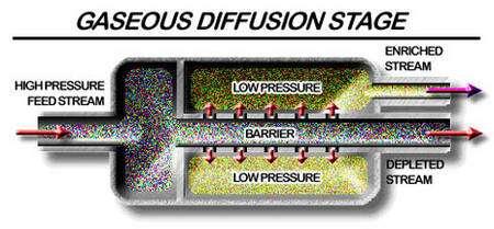 Module de diffusion gazeuse utilisé pour l'enrichissement de l'uranium. © USEC