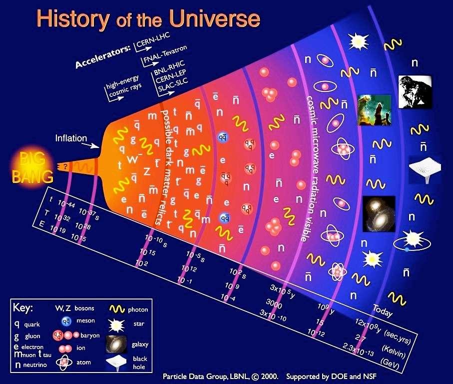 Une chronologie en temps, température et énergie par particule de l'univers. © The Particle Data Group