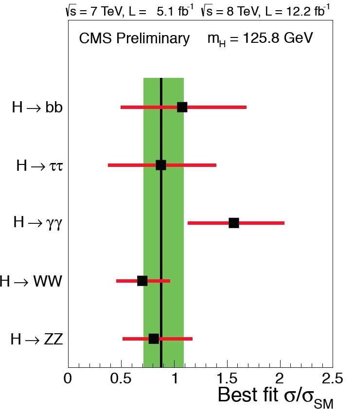 Sur ce schéma on voit à gauche divers canaux de désintégration du boson de Higgs (H) en deux particules, des paires de quark b (bb), de bosons W ou Z, etc. En abscisse est porté le rapport des taux de désintégrations observés par rapport au modèle standard (MS). Les barres d'erreurs sont en rouge. On voit donc clairement que les observations de CMS reproduisent bien les prédictions (rectangle vert) pour le boson de Higgs standard. Le canal en deux photons gamma montre un excès mais qui ne semble pas significatif pour le moment. © Cern