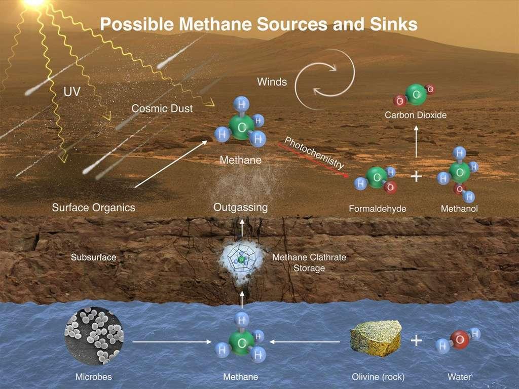 Les sources et les mécanismes de dégradation possibles du méthane martien : apport de matière organique par des météorites (cosmic dust) transformée ensuite en méthane par les UV, production par des micro-organismes enfouis (microbes), altération de l'olivine en présence d'eau liquide (water), stockage sous forme de clathrates (clathrate storage), transformation par les UV (photochemistry) en formaldéhyde et méthanol puis en CO2. © Nasa, JPL, SAM-GSFC, University of Michigan