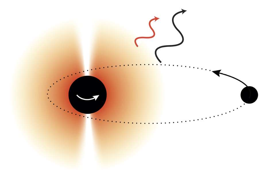 Une vue d'artiste du principe de la détection de certaines particules de matière noire en utilisant les ondes gravitationnelles produites par un trou noir binaire. © Daniel Baumann