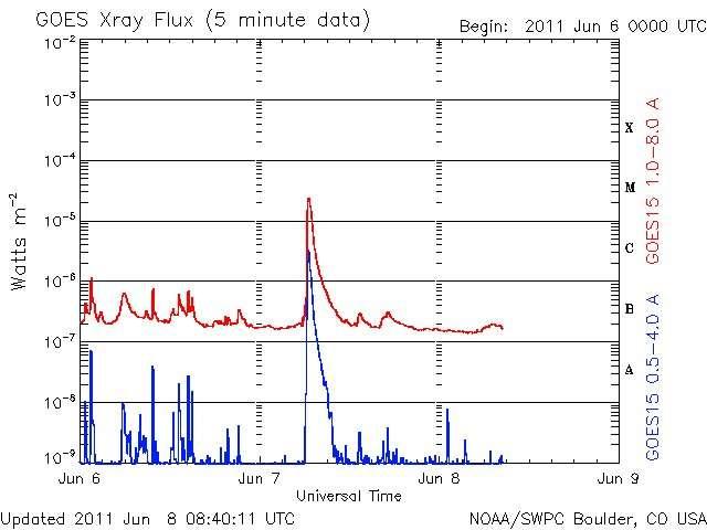 Le flux de rayons X enregistré par le satellite GOES-15 durant ces derniers jours. La bande de longueurs d'onde entre 1 et 8 angströms (courbe rouge) sert à mesurer l'amplitude d'une éruption solaire, donnée sur l'échelle verticale à droite, de A à X. La courbe bleue indique la mesure dans une autre gamme de rayons X (0,5 à 4 angströms de longueur d'onde). Là aussi on remarque un pic très net le 7 juin. © NOAA/SWPC Boulder