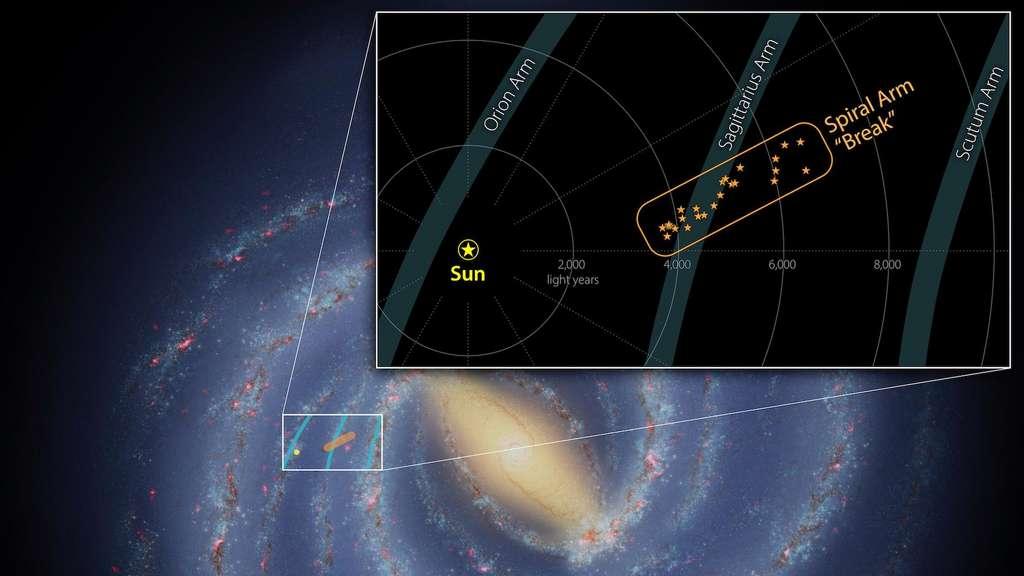 Ici, la localisation du groupe de jeunes étoiles s'étendant sur 3.000 années-lumière et qui dépasse de l'un des bras spiraux de la Voie lactée. Il a été débusqué par des chercheurs du Jet Propulsion Laboratory (JPL, États-Unis) de la Nasa. © Nasa, JPL-Caltech