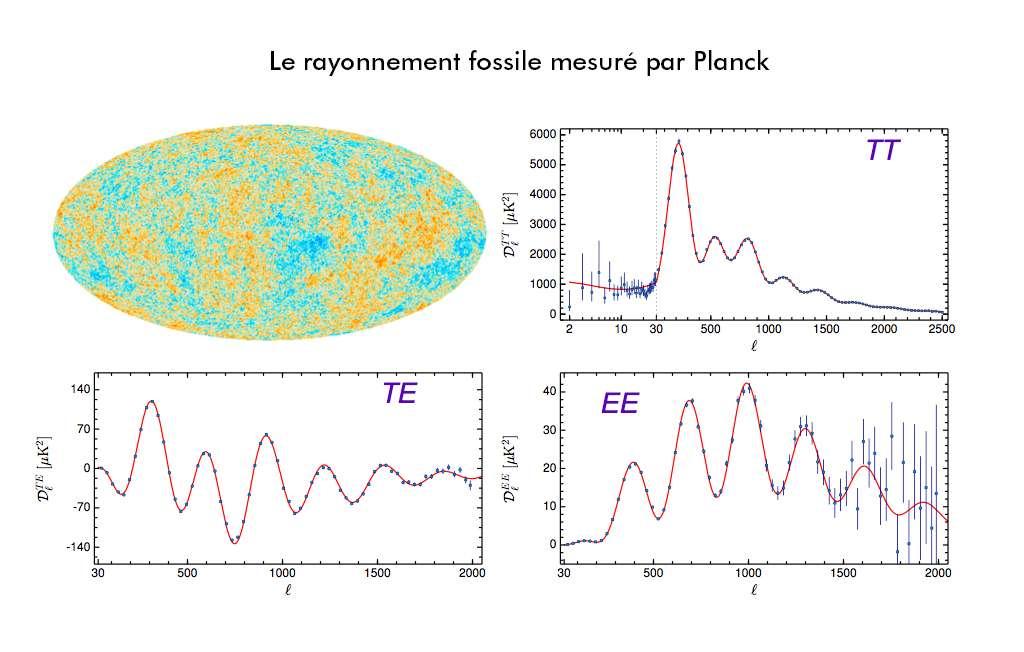 Spectres de puissance angulaire du rayonnement fossile mesurés par Planck en température (TT), en polarisation scalaire (EE) et en croisant température et polarisation scalaire (TE). L'abscisse est exprimée en multipôle, qui correspond à l'inverse d'une échelle angulaire ( l=200 correspond à 1 degré environ, l=30 à 6 degrés, l=1.500 à 0,13 degré soit 8 minutes d'arc). Le modèle est représenté par les lignes rouges alors que les mesures correspondent aux point bleus. Planck permet à la polarisation du rayonnement fossile d'entrer dans l'ère de la cosmologie de précision. © ESA, collaboration Planck