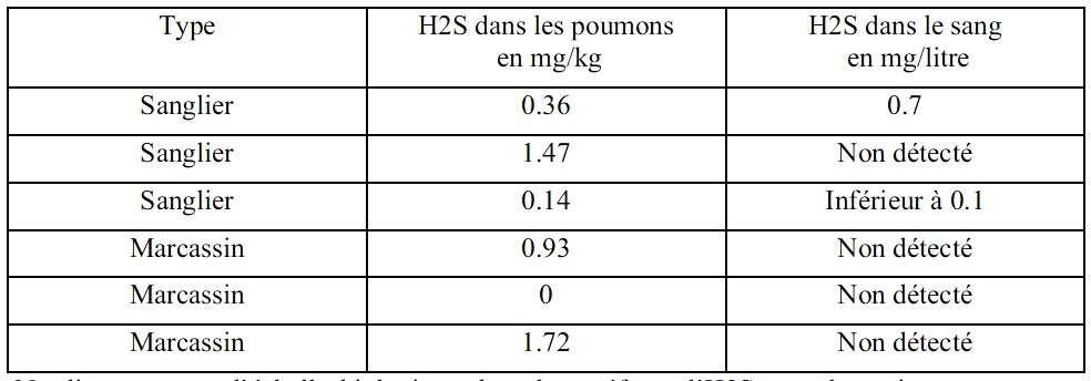 Extrait du rapport de la préfecture des Côtes-d'Armor montrant la quantité d'hydrogène sulfuré retrouvée dans les poumons des cadavres de sangliers analysés. © Préfecture des Côtes-d'Armor