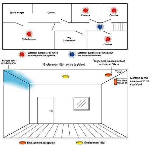 Les détecteurs de fumée peuvent se placer dans toutes les pièces. © hubo.be en collaboration avec First Alert