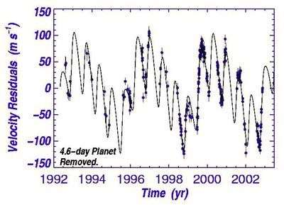 Oscillations de l'étoile Upsilon Andromedae. La longue période présentant diverses harmoniques trahit la présence d'un système multiplanétaire