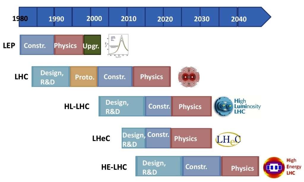 D'ici à 2040, le Cern devrait voir se succéder plusieurs projets d'accélérateurs. Le HL-LHC et LHeC – s'il voit le jour – opèreront en parallèle durant plusieurs années. © Cern-Anaïs Schaeffer