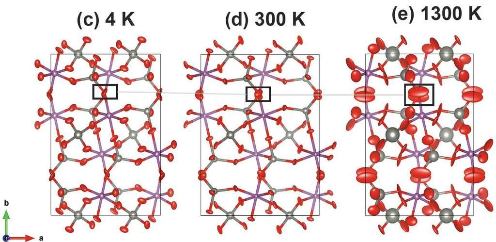 L'augmentation de température induit un réarrangement des liaisons moléculaires au sein de Sc1.5Al0.5W3O12, mais qui n'affectent pas le volume global. © Chem. Mater., 2021